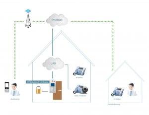 Anschlussschema 2N EntryCom IP Vario