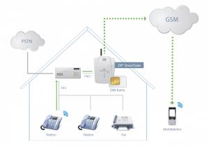 2N SmartGate - Schema Anschluss und Verbindungen