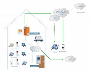 2N OfficeRoute - Grundlegende Verbindung