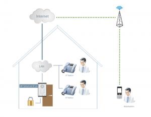 2N EntryCom IP Uni - Anschluss und Verbindungsschema