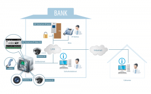 Case Study Bank mit 2N EntryCom IP Video-Kit