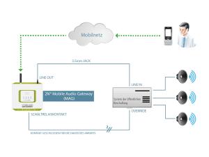 Schema 2N Mobile Audio Gateway_de