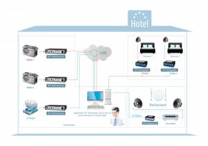 Schema 2N NetStreamer