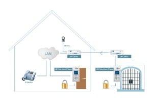 2N 2Wire Adapter - Systemaufbau und Funktionsprinzip