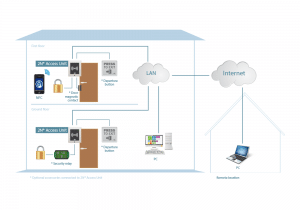 Funktionsschema und Aufbau Zugangskontrollsystem mit 2N Access Unit
