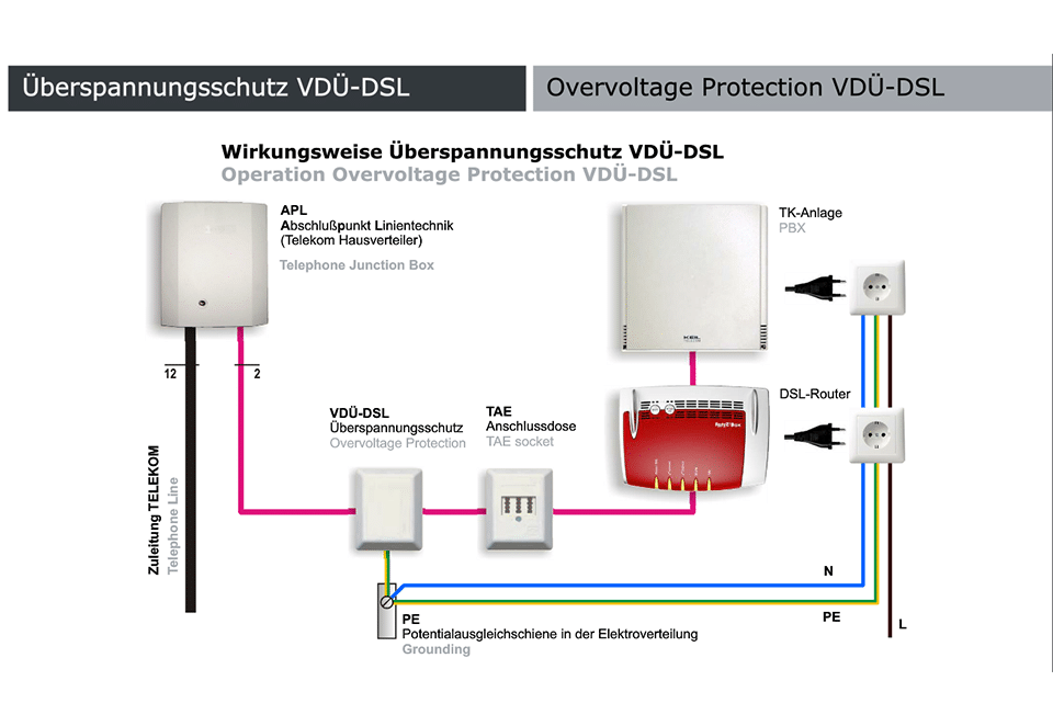 Keil VDÜ DSL – Keil Telecom