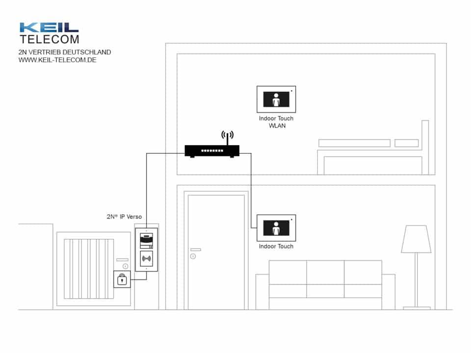 2N Indoor Touch IP LAN – Keil Telecom