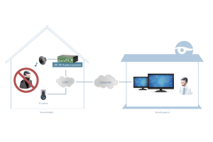 2N SIP Audio Converter als IP Adapter für Durchsagesysteme