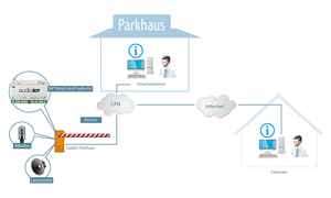 Case Study Parkhaus mit 2N EntryCom IP Audio-Kit