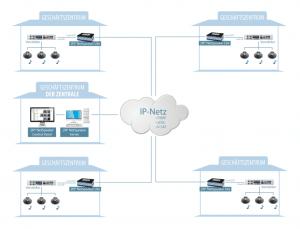 2N Netspeaker Lite Fallstudie