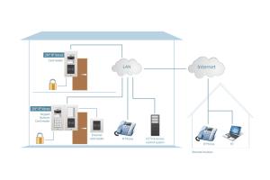 2N EntryCom IP Verso Anschluss
