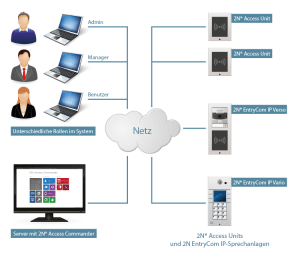 Systemaufbau/ Schema 2N Access Commander mit 2N EntryCom IP und 2N Access Unit